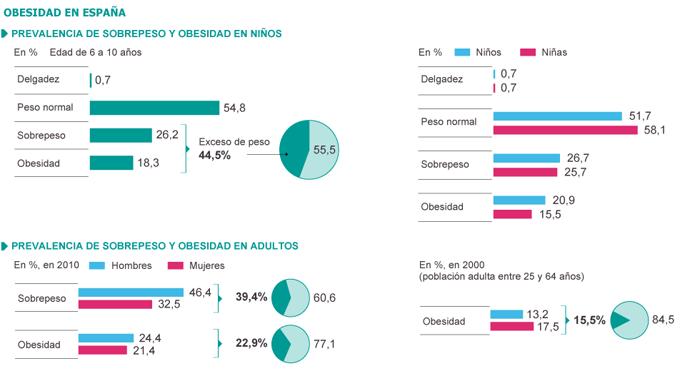 prevalencia-obesidad-grafico1.png